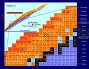 Abb. 2: rp-Prozess (weisse bzw. grüne Pfeile) auf der Nuklidkarte nahe der Protonen-Abbruchkante. Die aktuell untersuchten Nuklide, deren Masse direkt bestimmt wurde, sind gelb umrahmt. Im Prinzip können die Messungen auf weitere Nuklide ausgedehnt werden. Grafik: MPI für Kernphysik