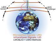Niedrigfliegende Satelliten (Low Earth Orbit = LEO) in 500 bis 600 km Höhe bilden die Basis der LEO-LEO Mikrowellen-Okkultation (LMO) und Infrarotlaser-Okkultation (LIO): Mikrowellen- und Infrarotlaser-Signale durchqueren die Atmosphäre und werden dabei von Brechung und Absorption beeinflusst. Daraus lassen sich vertikale Profile von Treibhausgasen und anderen Klimavariablen wie Temperatur und Wind ableiten. Uni Graz / WegCenter
