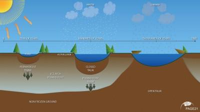 Infografik - So entsteht ein Thermokarst-See  Als Thermokarst-Sees bezeichnet man Seen, die sich in Senken bilden, welche durch das Tauen des Permafrostbodens entstanden sind. Grafik: PAGE21 - Changing permafrost in the Arctic and its Global Effects in the 21st Century, ein EU-Forschungsprojekt, koordiniert durch das Alfred-Wegener-Institut